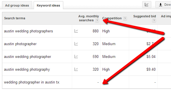 Monthly keyword searches