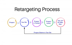 retargeting ad time funnel explained